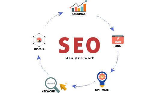 how seo works in pretoria