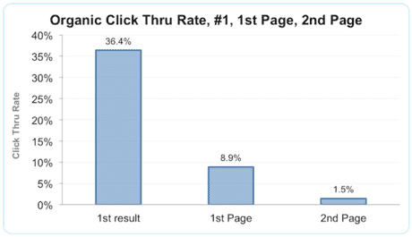 organic-click-through-rate-seo