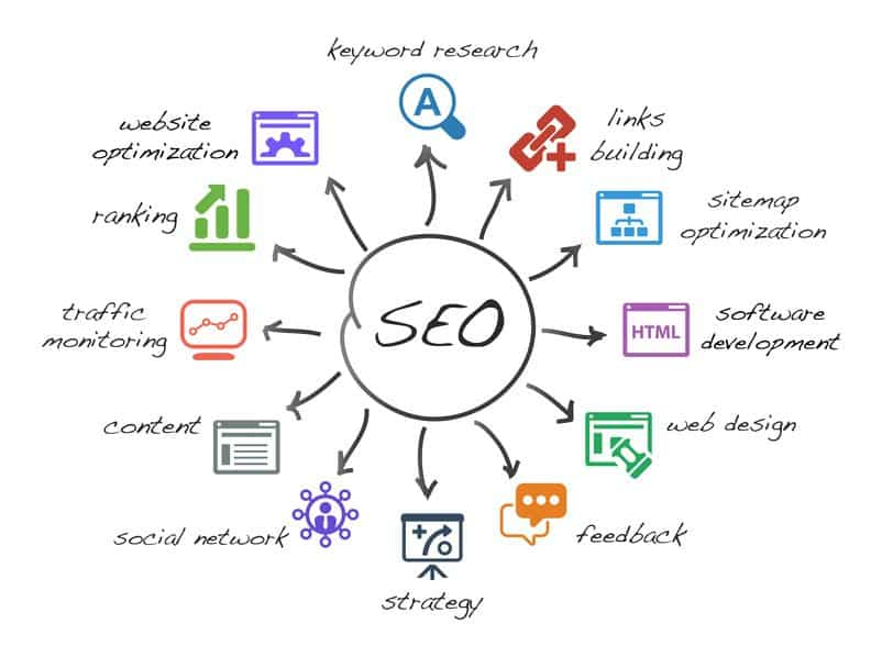 Simple Search Engine Optimization (SEO) that works. Including keyword search, website optimization, traffic monitoring, content and more.